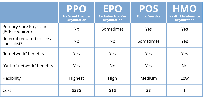 hmo vs ppo California health insurance quote - carrier comparison - wha ppo or hmo  if  you want to jump right to a quote, click below or read below for wha's.