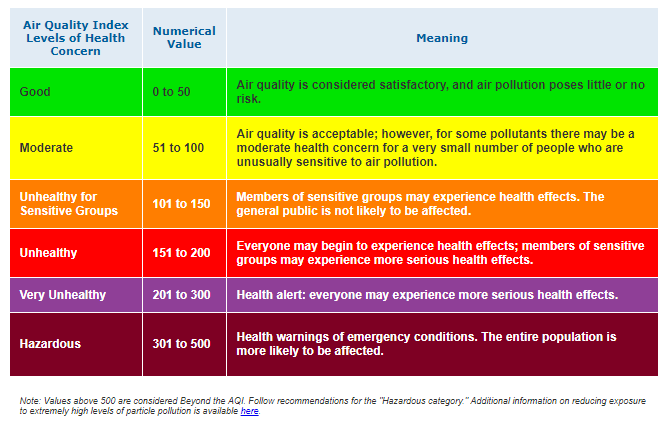 air quality descriptions